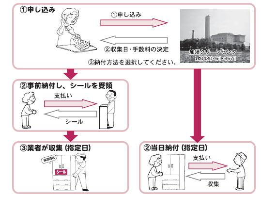 戸別収集の流れイラスト図